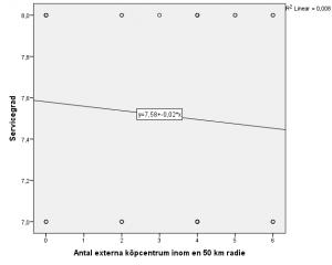 Figur 14: Sambandsdiagram för Antal externa köpcentrum inom 50 km radie och Servicegrad.
