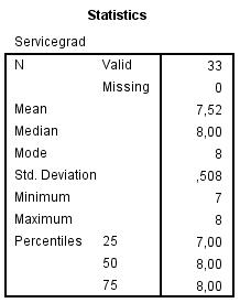 Tabell 3: Frekvenstabell med centralmått och spridningsmått för variabeln servicegrad.