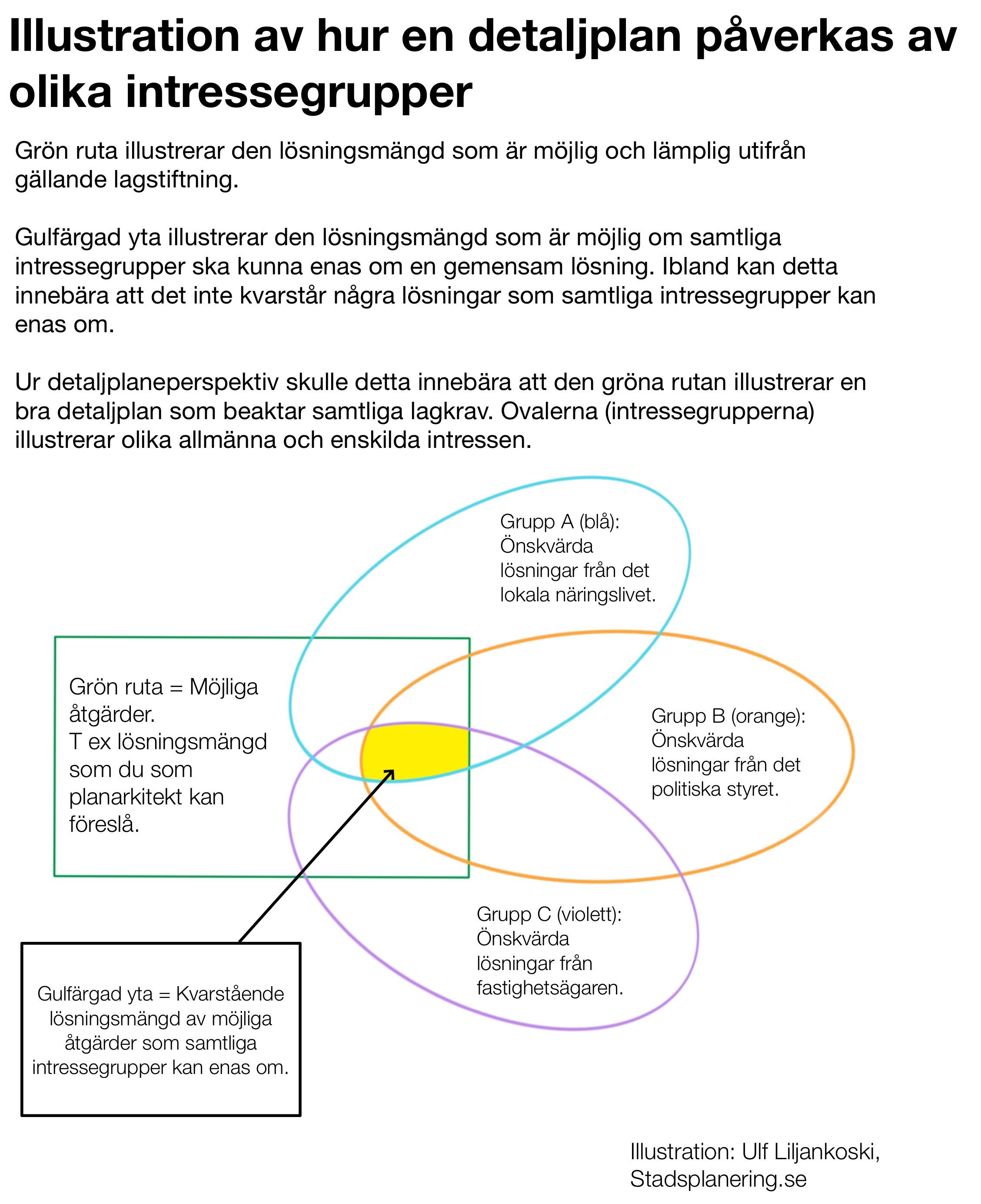 Illustration av hur en detaljplan påverkas av olika intressegrupper
